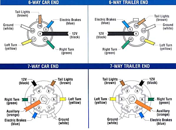 trailer wiring and brake control wiring for towing trailers rh eyershitch com 6 way trailer plug wire diagram 6 wire plug trailer wiring diagram