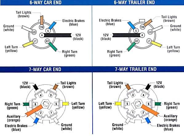 Trailer Wiring And Brake Control, Travel Trailer Electric Brake Wiring Diagram