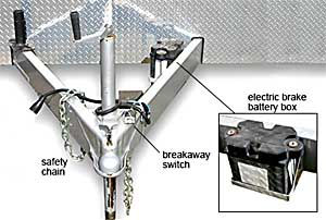 trailer wiring and brake control wiring for towing trailers breakaway switch