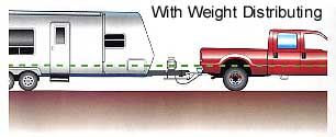 With Weight Distributing Hitch System